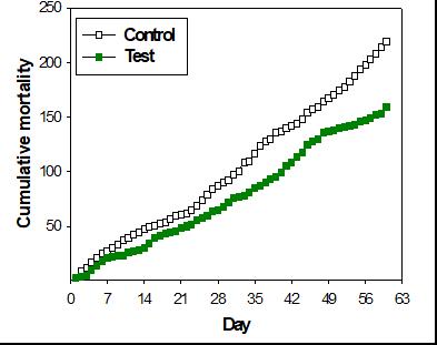 Cumulative mortality of Flatfish fry