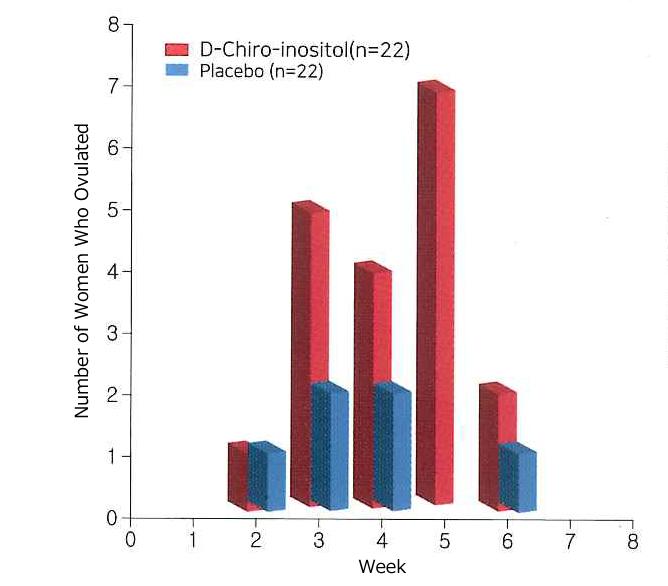 D-Chiro-Inositol Graph