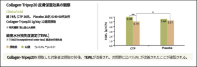 Collagen-Tripep20皮膚保湿効果の観察