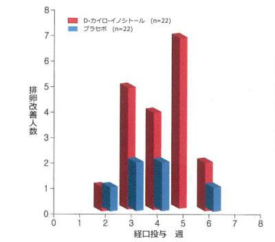 カイロ-イノシトールグラフ